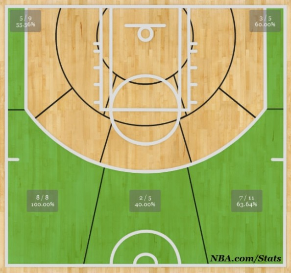 danny-green-shot-chart-nba-finals-594x558