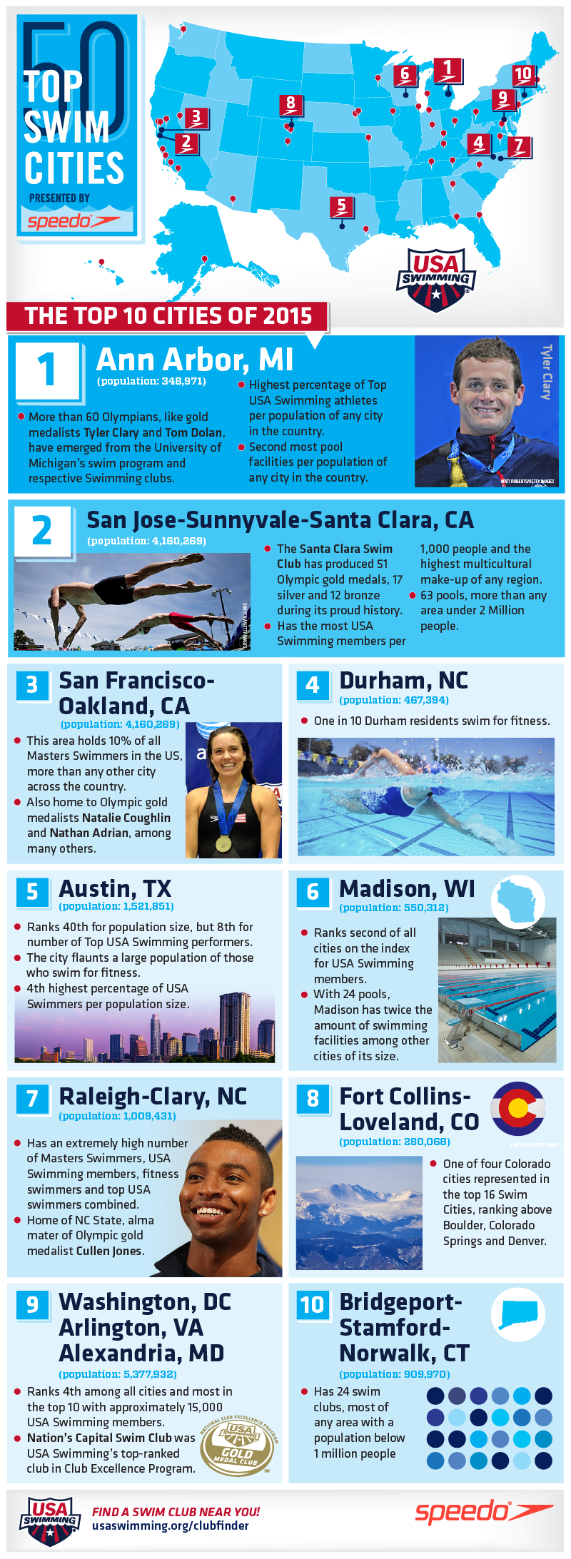 Ann Arbor Named 'America's Top Swim City' for Second Straight Year  in Nationwide Study by USA Swimming and Speedo USA