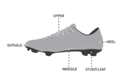 Everything you need to know about Soccer Cleats